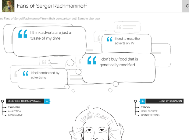 Typical Rachmaninov fans according to YouGov