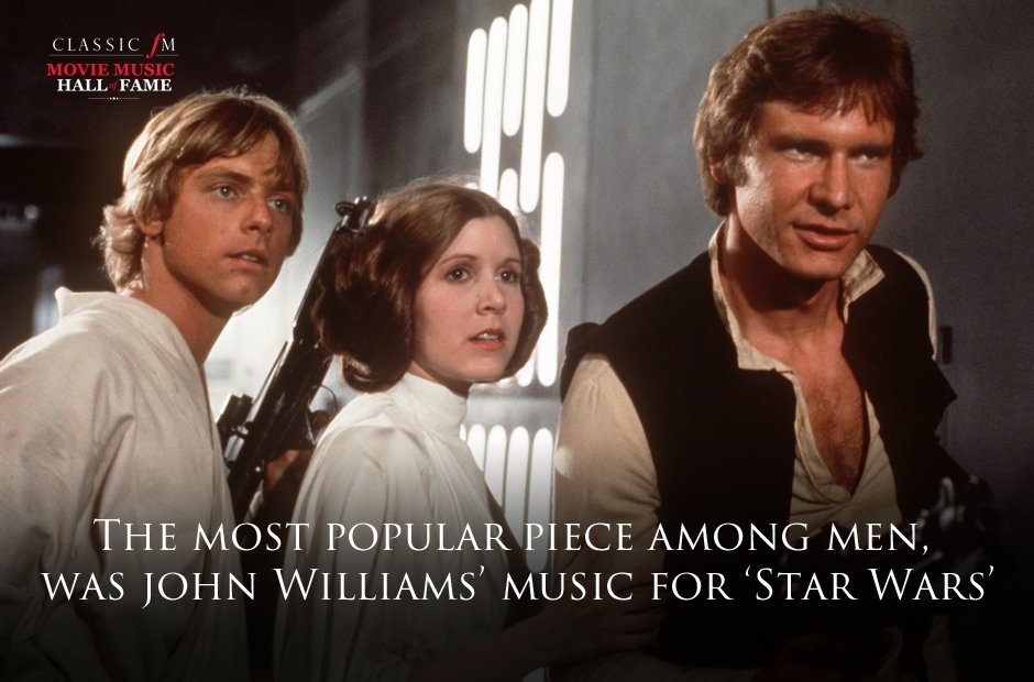Movie Music Hall of Fame stats gallery